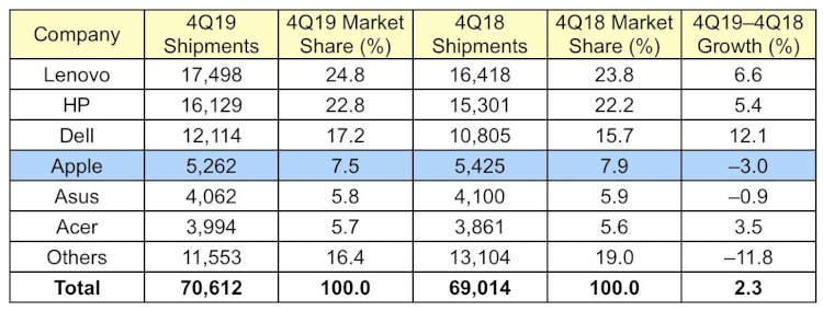 Mac Shipments Down in Q4 2019 Amid Overall PC Market Growth